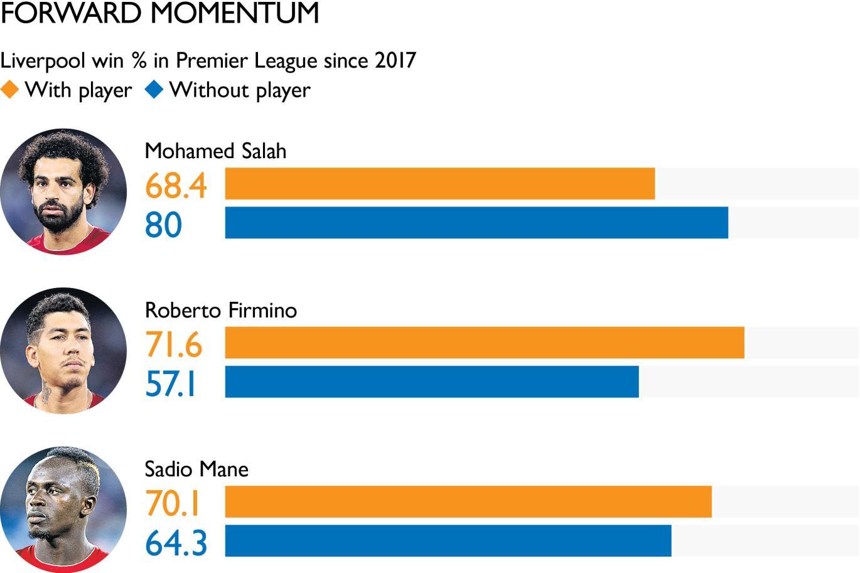 若菲尔米诺不出场,利物浦英超胜率仅有57.1%