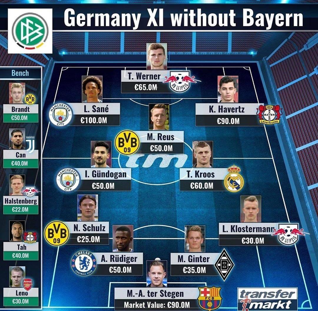 德转评非拜仁德国最佳阵:罗伊斯领衔,特尔施特根始发