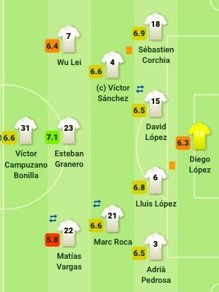 赛后评分:武磊触球和传球数仍是首发球员中第二少
