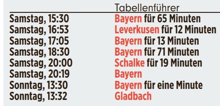 皇帝轮流坐!本周末德甲联赛共有4支球队登上过榜首