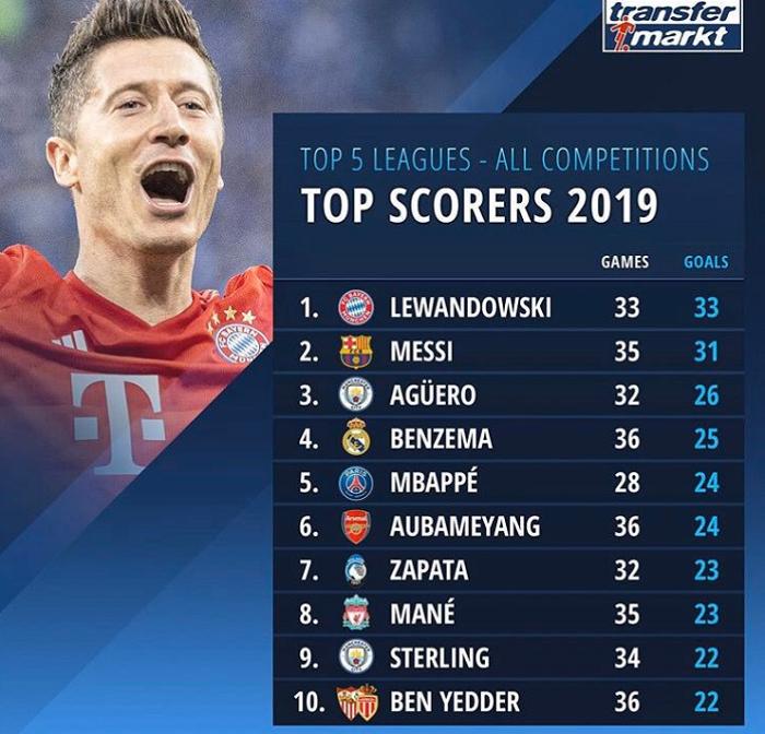 2019年度进球榜:莱万33场33球逾越梅西排名第一