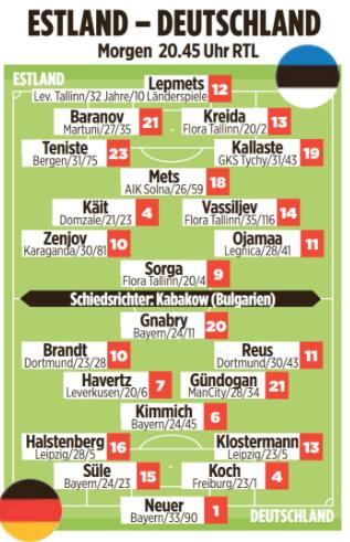 德国对阵爱沙尼亚首发预测:格纳布里罗伊斯布兰特领衔