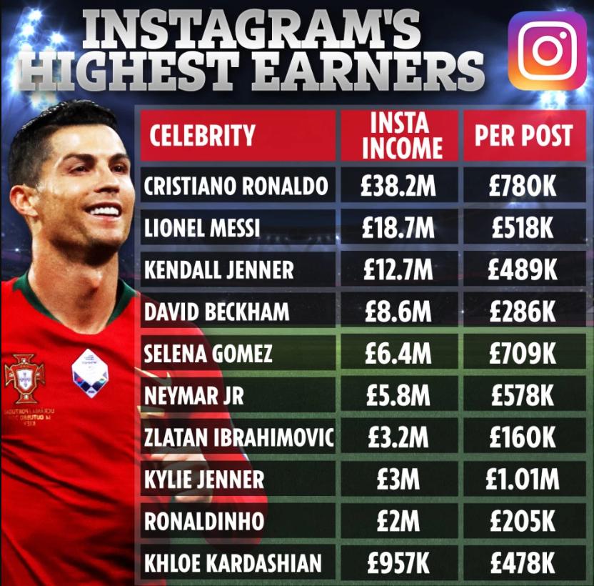 C罗Ins收入比梅西多一倍,平均一条收入78万镑