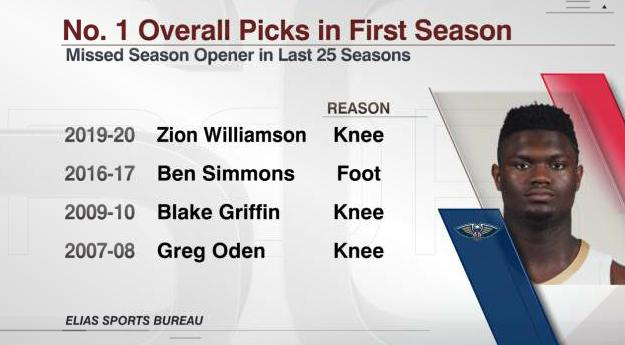 威廉森成为近25个赛季第四位缺席赛季揭幕战的状元