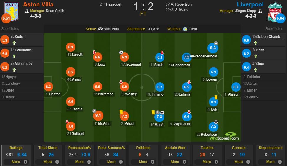 利物浦vs维拉评分:马内7.8,阿诺德8.3分全场最高