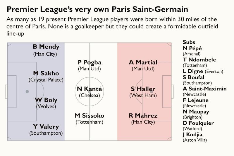 趣味统计:英超19名球员出生在巴黎,组一支球队会如何
