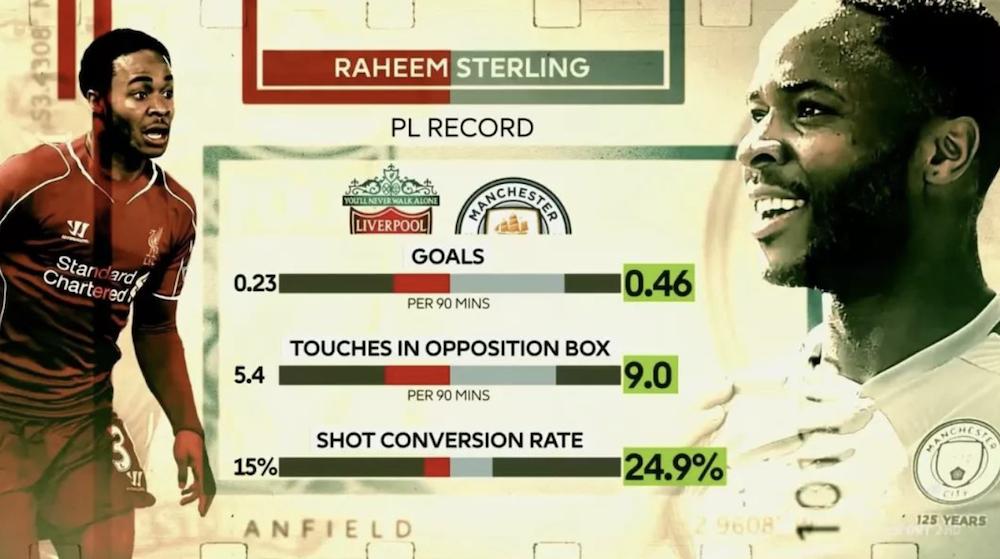 涨球了!斯特林来曼城后,进球效率比在利物浦时翻倍