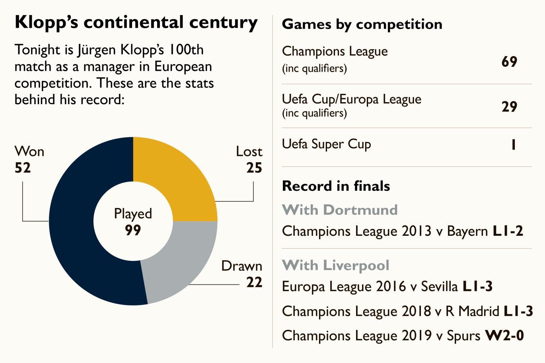 克洛普将迎来执教生涯第100场欧战,此前胜率过半