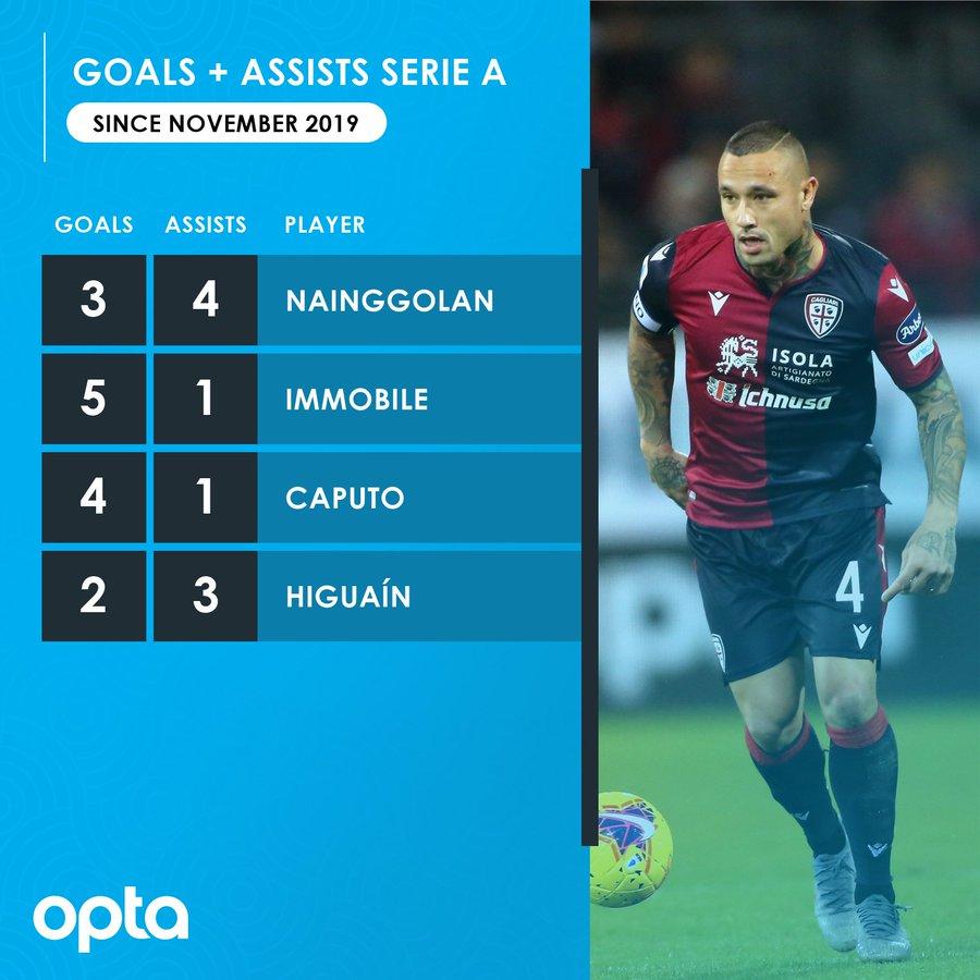 纳英戈兰自11月来共参与7粒进球,为同期意甲球员中最多