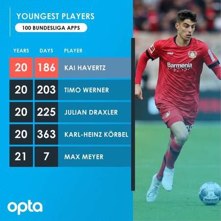 20岁186天!哈弗茨成最年轻完成德甲100场的球员