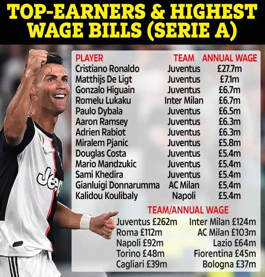 意甲球员年薪排行:C罗2770万镑领跑,尤文9人在列