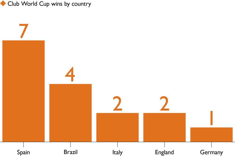 世俱杯夺冠分布:西甲队7次,利物浦夺冠后英超加到2次