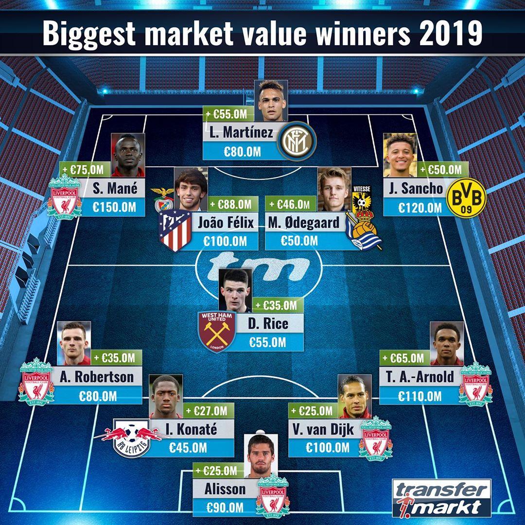 德转评选2019年身价飙升阵容:利物浦成最大赢家
