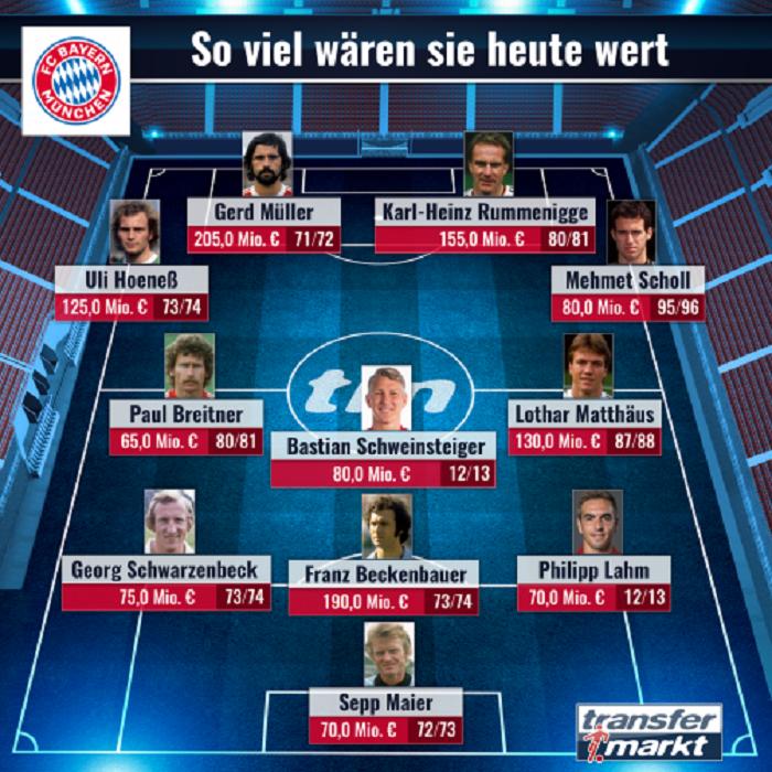 拜仁队史最贵阵容:老穆勒、贝肯鲍尔和鲁梅尼格领衔