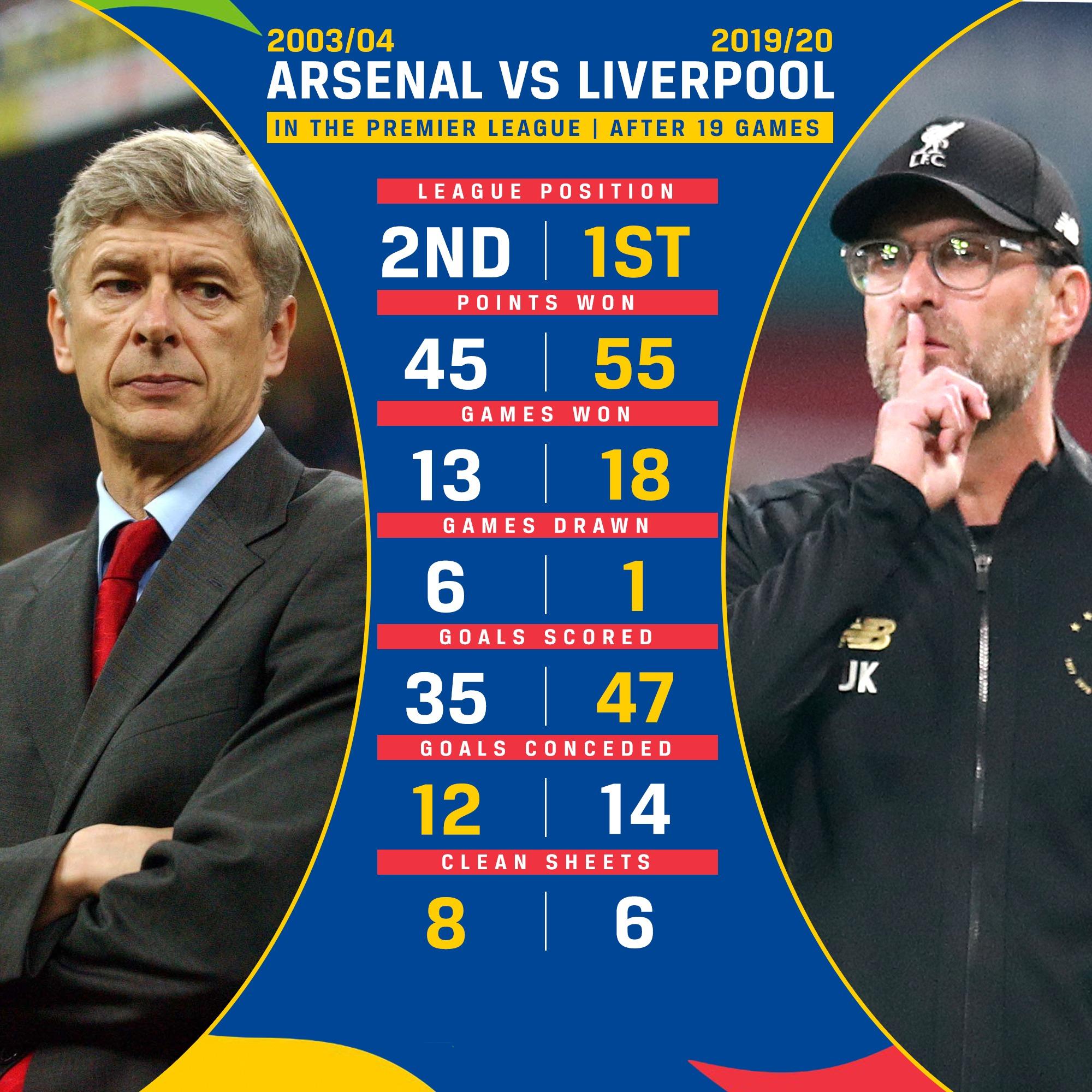 今年利物浦PK阿森纳不败夺冠赛季:红军积分进球均领先