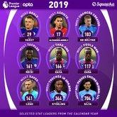 英超2019年之最:瓦尔迪进球最多,阿诺