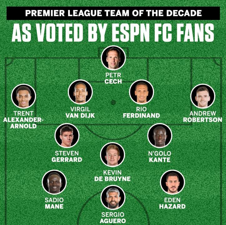 ESPN用户评英超十年最佳阵:利物浦5人,坎特丁丁入选