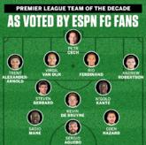 ESPN用户评英超十年最佳阵:利物浦5