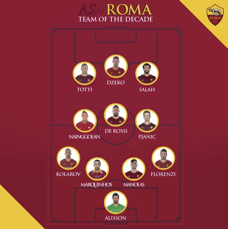 罗马10年最佳阵:托蒂德罗西压阵,萨拉赫阿利松在列