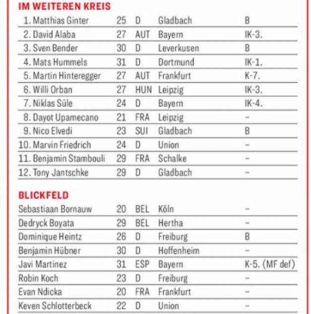 踢球者德甲半程中后卫评级:世界级洲际级全部空缺