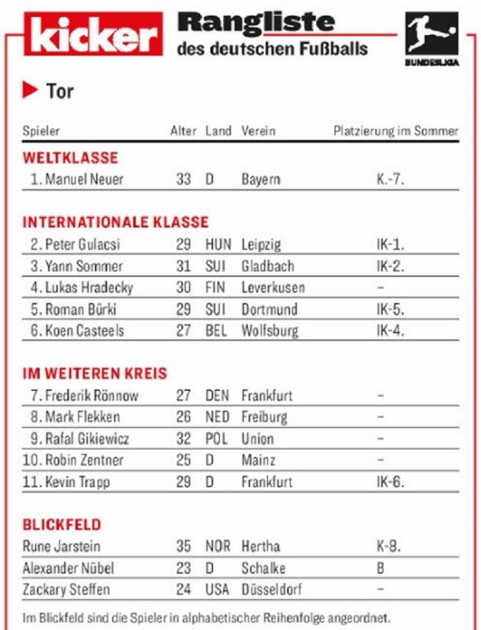 踢球者德甲门将评级:诺伊尔世界级,古拉西领衔洲际级