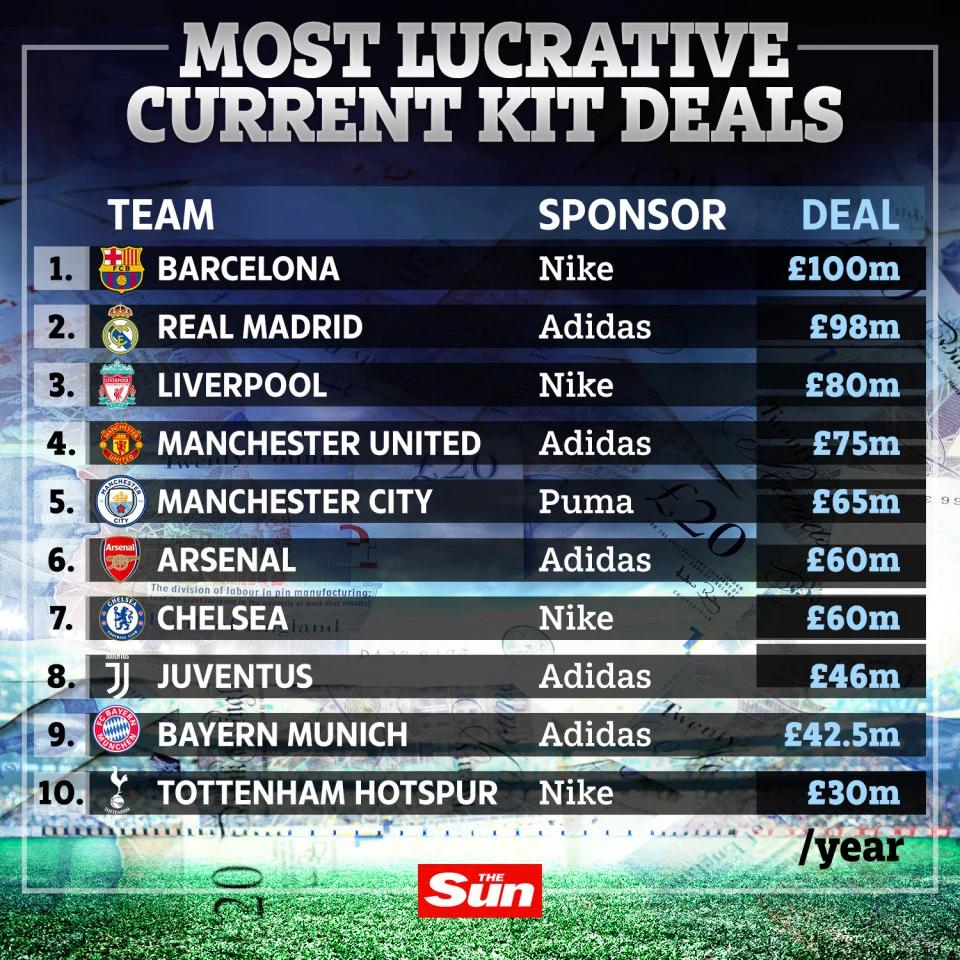 俱乐部球衣赞助商合同排行:巴萨1亿镑居首,利物浦第三