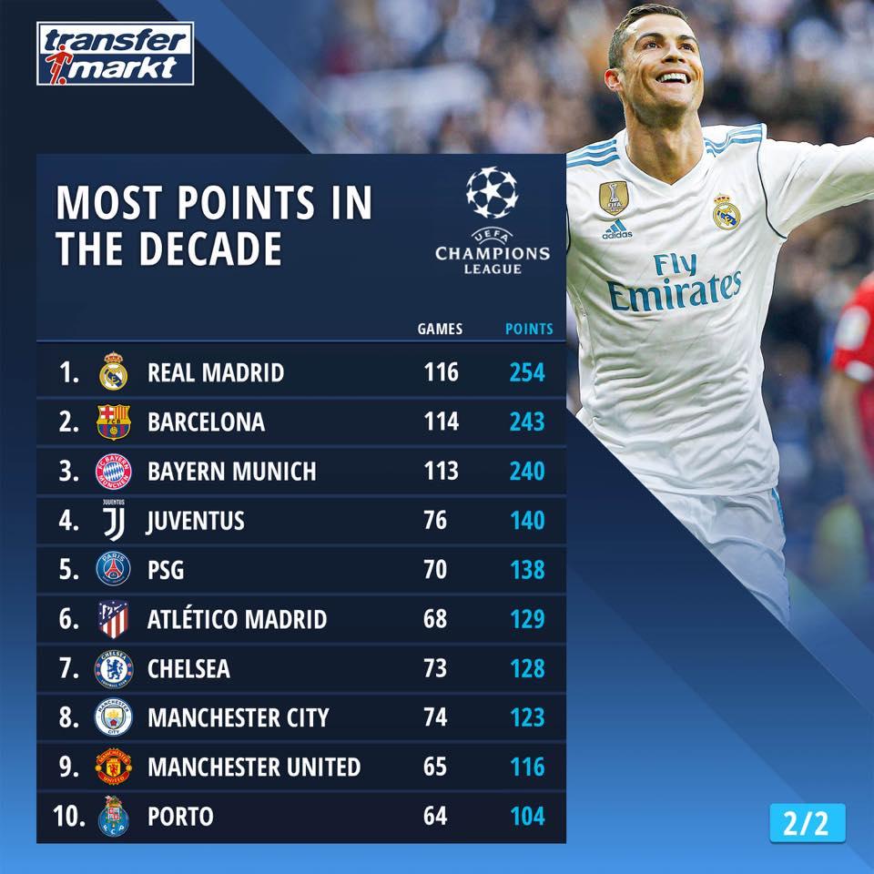 过去十年欧冠积分排名TOP20:皇马巴萨拜仁遥遥领先