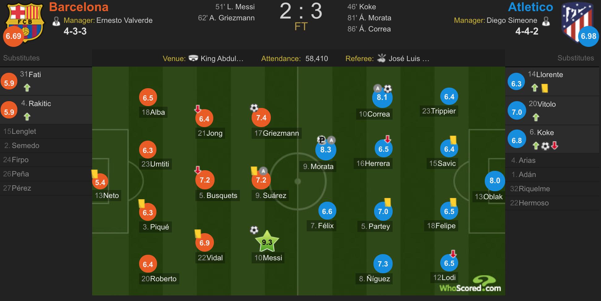巴萨vs马竞赛后评分:梅西9.3全场最佳,科雷亚献绝杀8.1