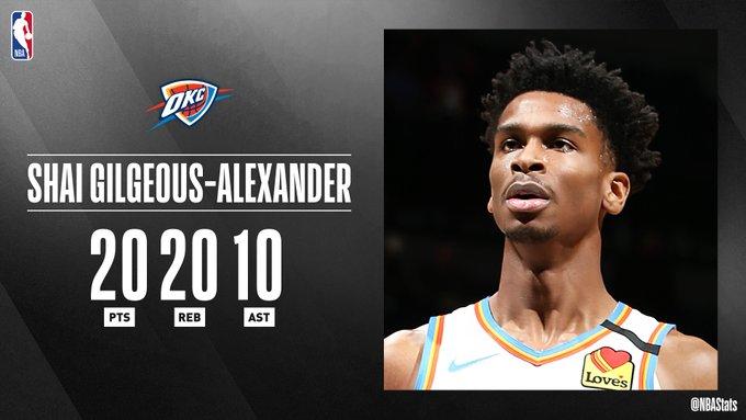 NBA官方评选最佳数据:亚历山大20+20+10当选