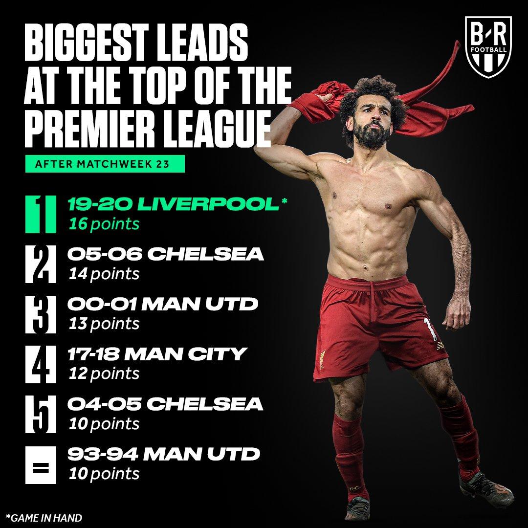 23轮后领先第二16分,利物浦创英超同期最大领先纪录