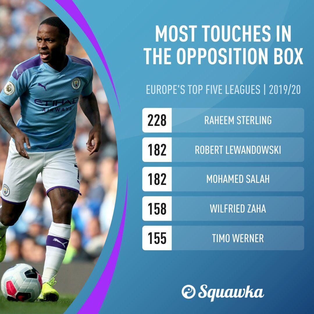 在对方禁区触球次数最众球员TOP5:斯特林228次居始