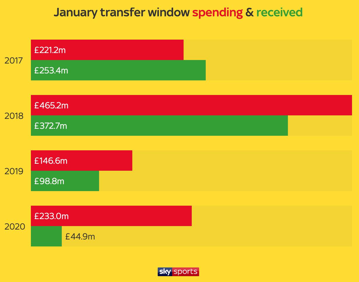 今年冬窗英超支出上涨收入降低,支出与收入差距扩大