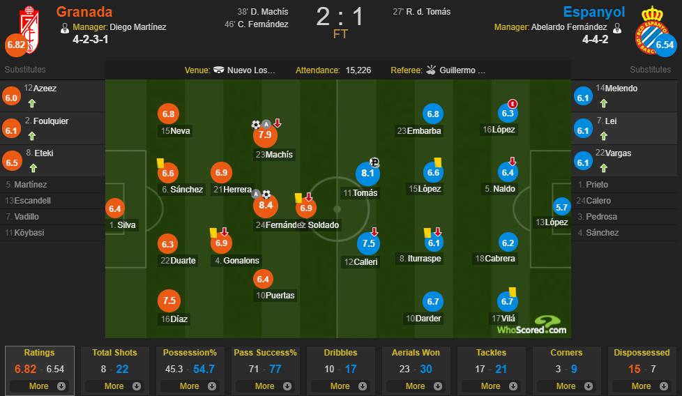 西班牙人赛后评分:德托马斯最高,武磊6.1分门将外最低