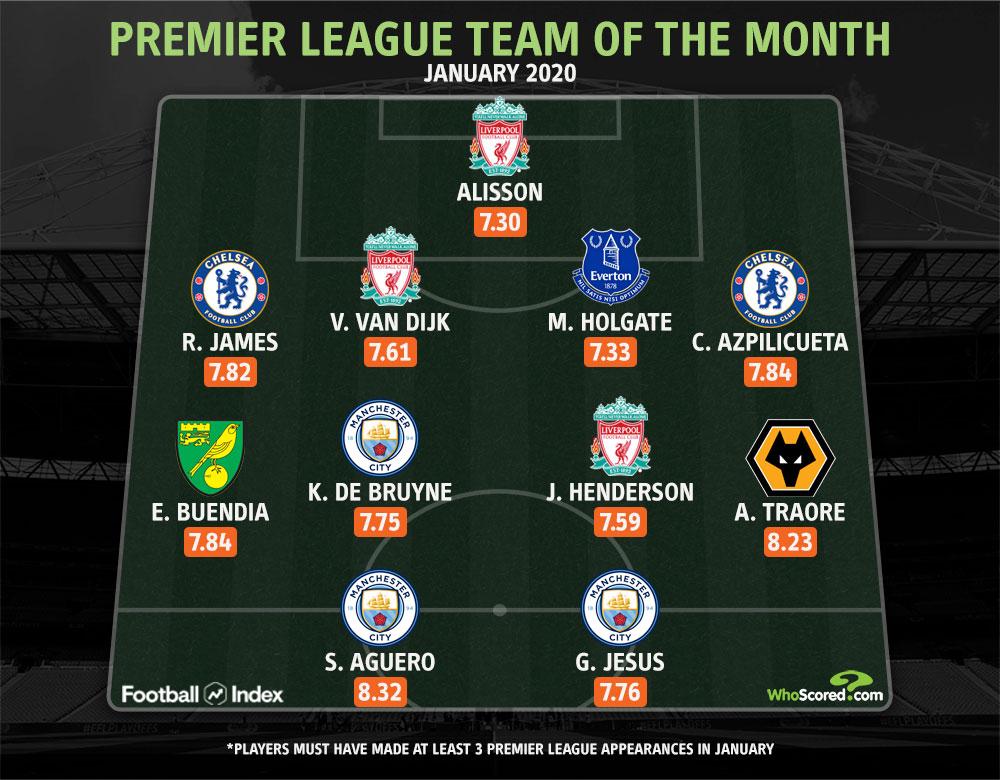 英超一月最佳阵容:阿坤领衔,曼城利物浦均3人入选