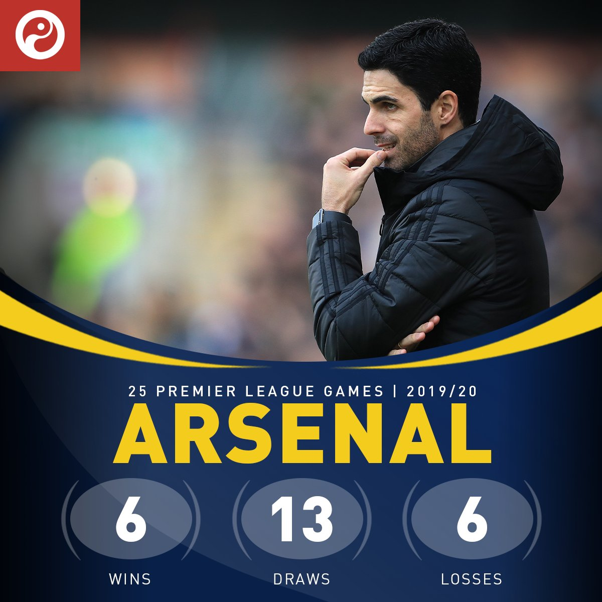 25轮6胜,阿森纳本赛季胜场倒数第3,仅仅高于垫底两队