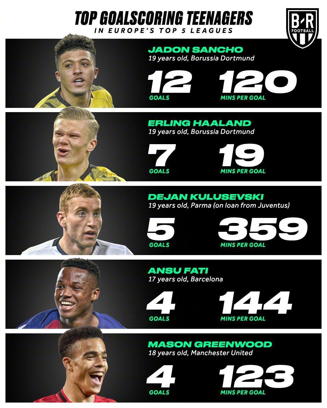 五大联赛年轻球员排走:桑乔进球最众,哈兰德效果最高