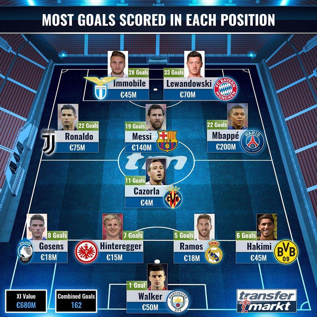 本赛季各位置进球最多阵容:梅西C罗领衔,沃克出任门将