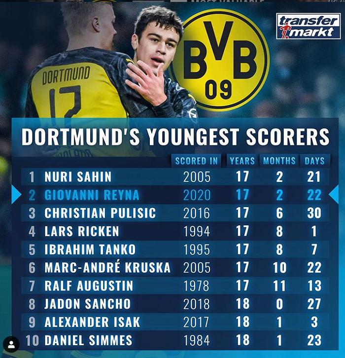 多特队史最年轻球员进球榜:沙欣领衔,雷纳第二