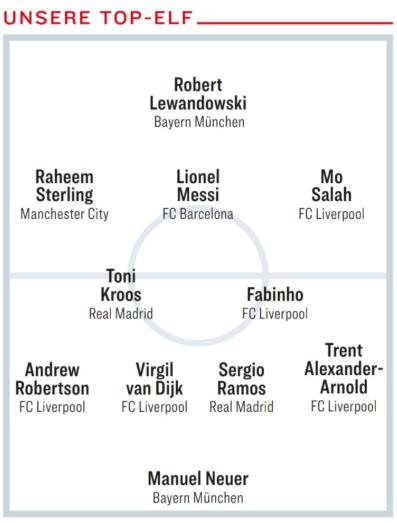 踢球者评欧冠淘汰赛阶段最强11人:利物浦5人入选