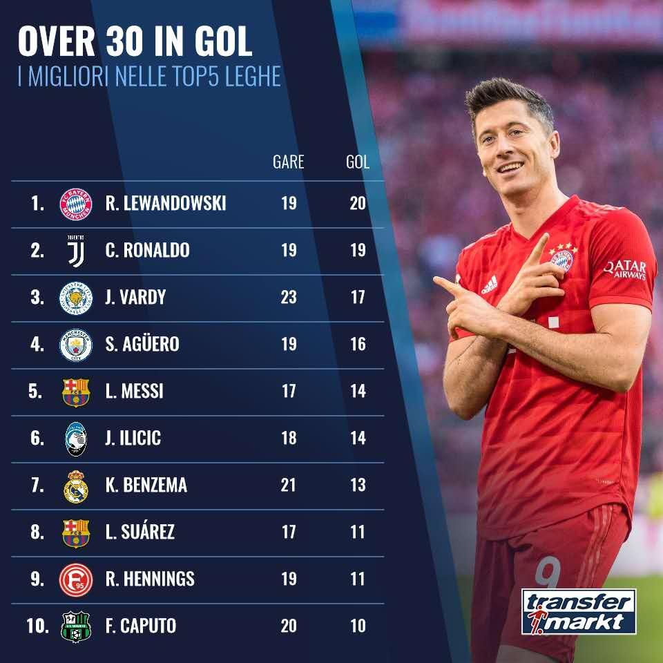 五大联赛30岁以上球员进球排行:莱万C罗前二,梅西第5