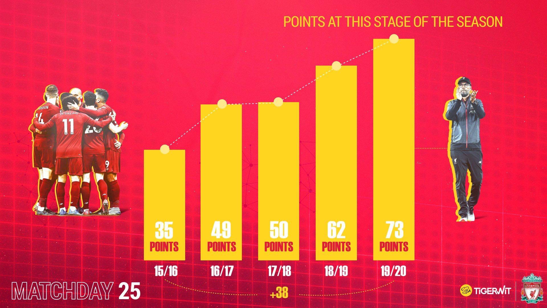 节节高!近5个赛季,利物浦英超同期积分升迁一倍众余