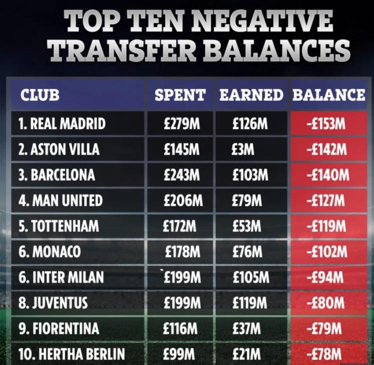 近两个转会窗欧洲球队净支出排行:皇马最多,维拉第二