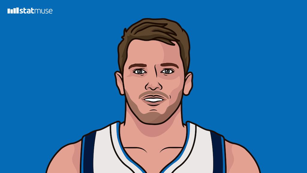 东契奇超越詹姆斯成为21岁之前获得30分10篮板最多的球员