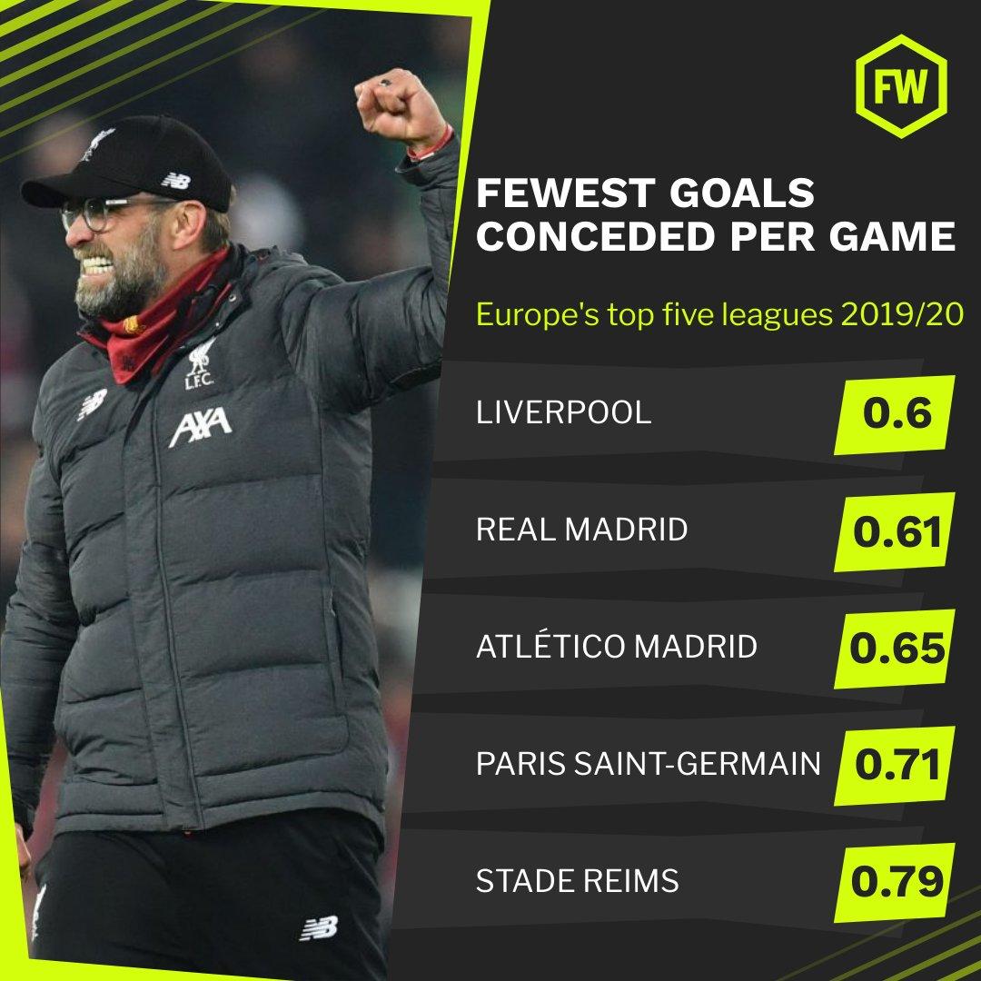 五大联赛场均丢球排行榜:利物浦0.6球最少,皇马第二少