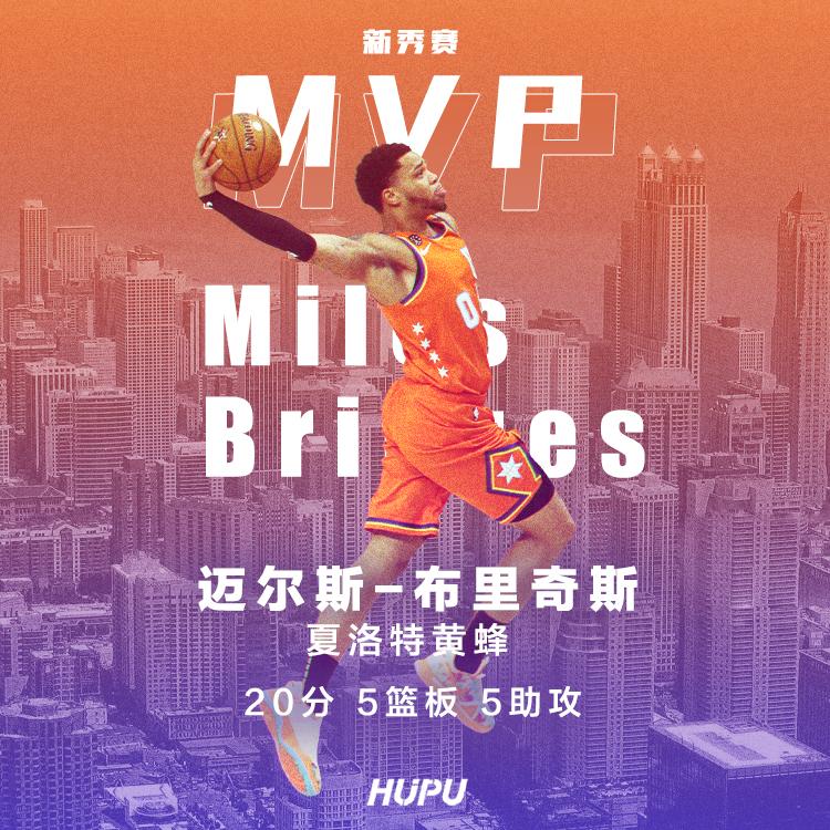 迈尔斯-布里奇斯成为2020年芝加哥全明星新秀挑战赛MVP