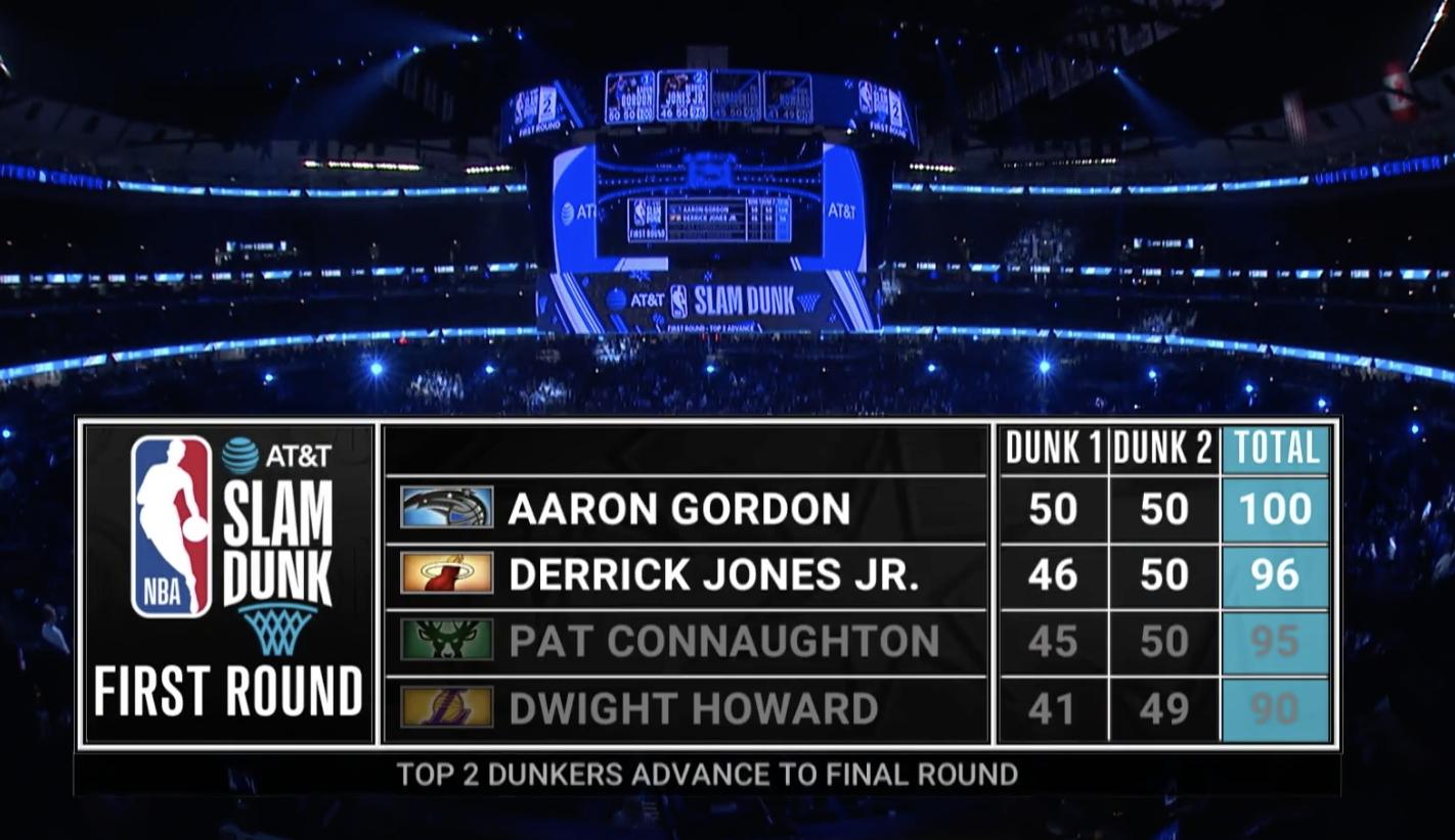 灌籃大賽第二灌:Howard 49分、Connaughton 50分、Jones 50分、戈登 50分!(影)