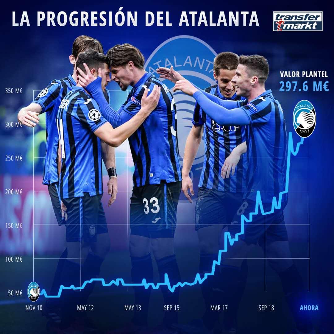 质变!加斯佩里尼接手3年多亚特兰大队总身价增长近3倍