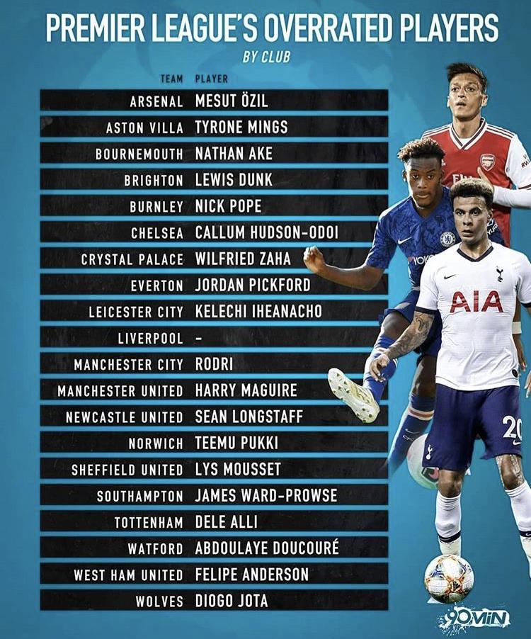 英媒评英超各队过誉球员:马奎尔阿里在列,利物浦无人