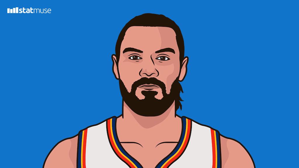 亚当斯本赛季8次防守篮板上双,生涯此前6个赛季共8次