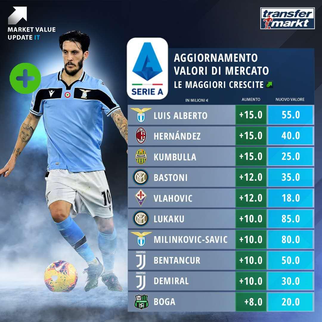 意甲球员身价涨幅榜:阿尔贝托特奥领衔,卢卡库在列
